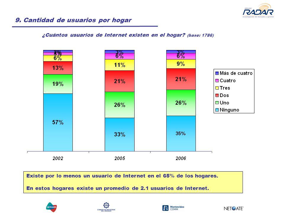 9. Cantidad de usuarios por hogar ¿Cuántos usuarios de Internet existen en el hogar.