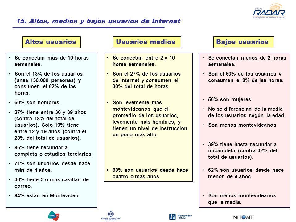 15. Altos, medios y bajos usuarios de Internet Se conectan más de 10 horas semanales.