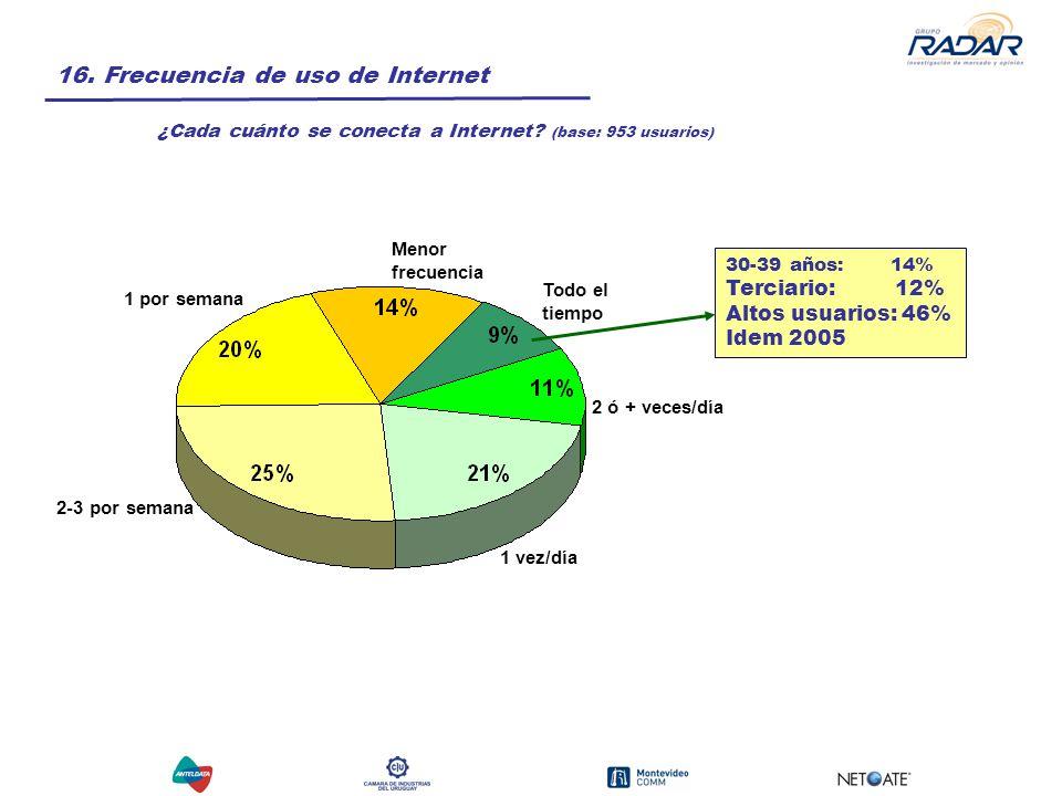 16. Frecuencia de uso de Internet ¿Cada cuánto se conecta a Internet.