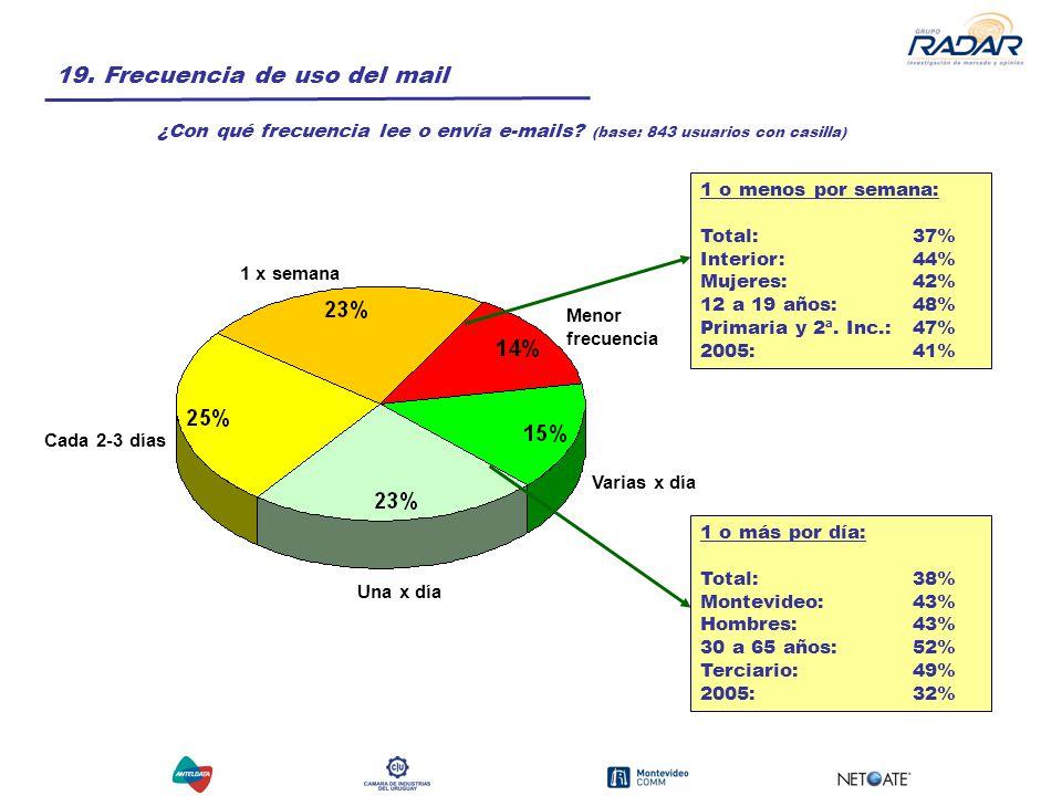 19. Frecuencia de uso del mail ¿Con qué frecuencia lee o envía e-mails.