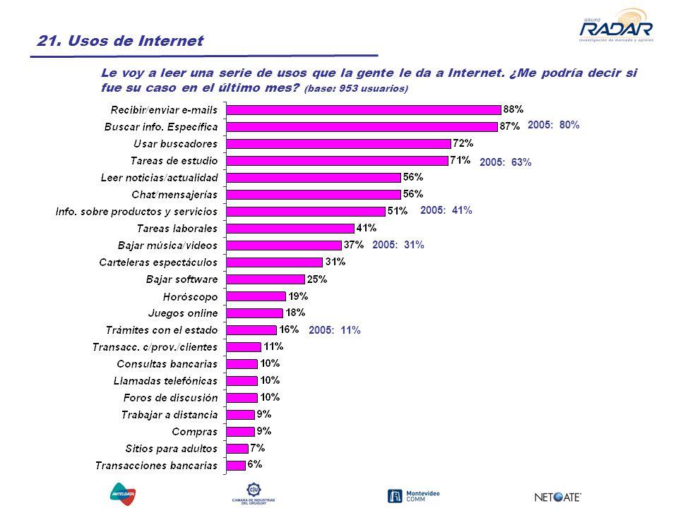 21. Usos de Internet Le voy a leer una serie de usos que la gente le da a Internet.
