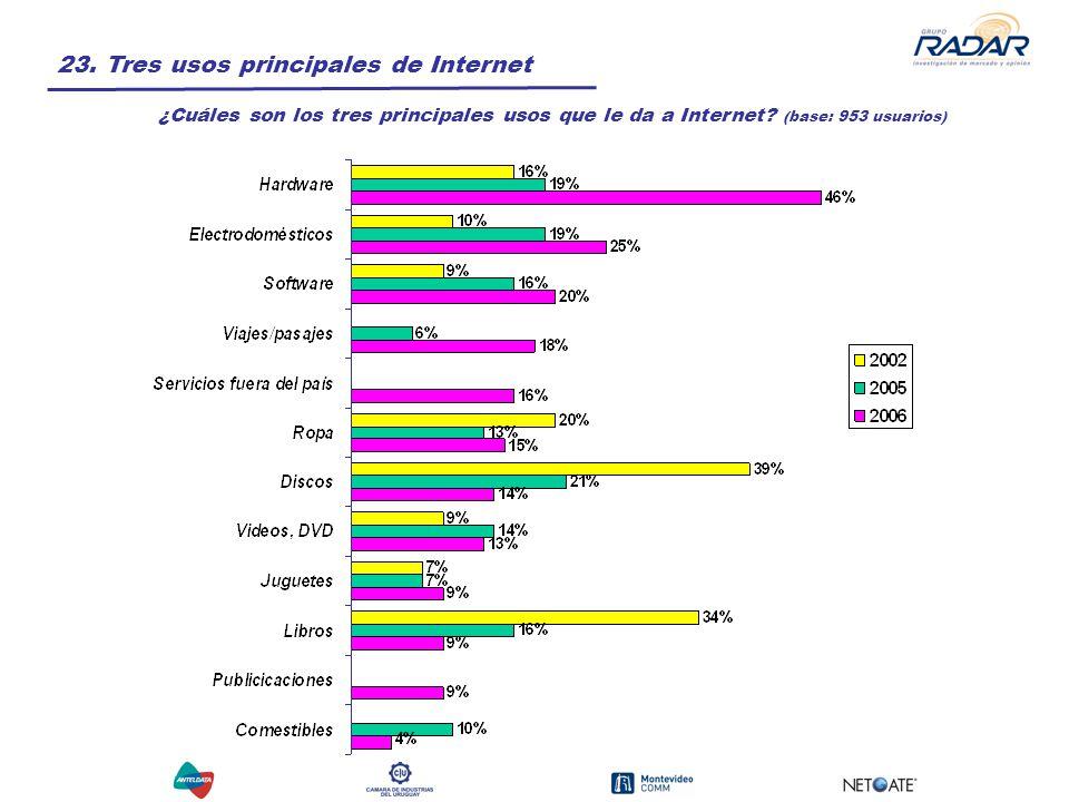 23. Tres usos principales de Internet ¿Cuáles son los tres principales usos que le da a Internet.