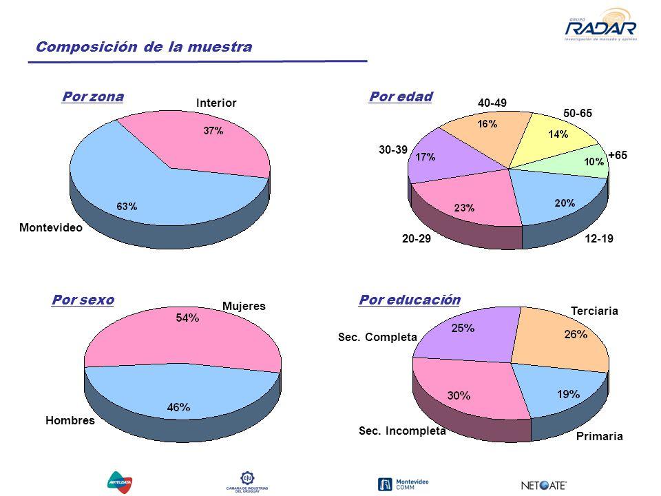 Composición de la muestra Por zonaPor edad Por sexoPor educación Montevideo Interior 12-1920-29 30-39 40-49 50-65 +65 Mujeres Hombres Primaria Sec.