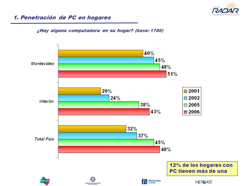 1. Penetración de PC en hogares ¿Hay alguna computadora en su hogar.