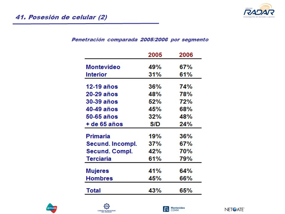 41. Posesión de celular (2) Penetración comparada 2005/2006 por segmento