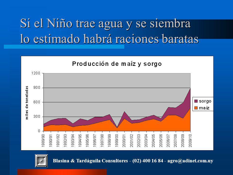 Blasina & Tardáguila Consultores - (02) 400 16 84 - agro@adinet.com.uy Si el Niño trae agua y se siembra lo estimado habrá raciones baratas