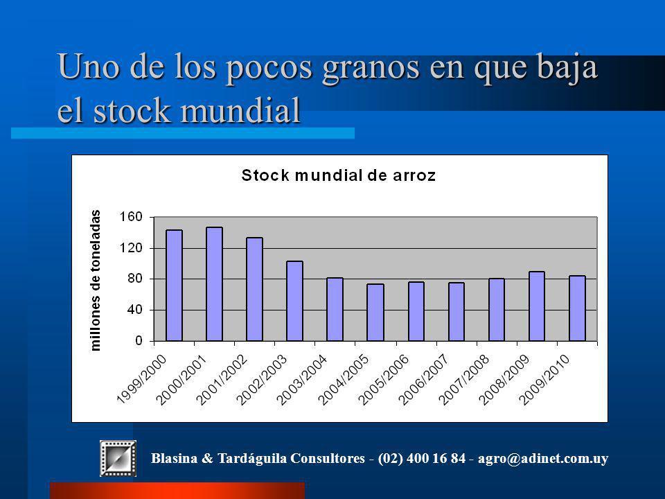 Blasina & Tardáguila Consultores - (02) 400 16 84 - agro@adinet.com.uy Uno de los pocos granos en que baja el stock mundial