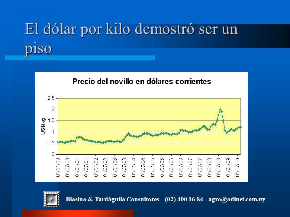 Blasina & Tardáguila Consultores - (02) 400 16 84 - agro@adinet.com.uy El dólar por kilo demostró ser un piso