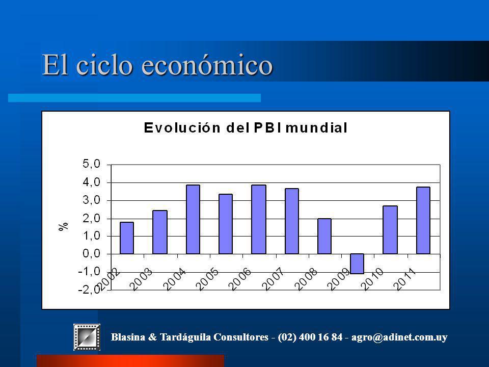 Blasina & Tardáguila Consultores - (02) 400 16 84 - agro@adinet.com.uy El ciclo económico Blasina & Tardáguila Consultores - (02) 400 16 84 - agro@adinet.com.uy