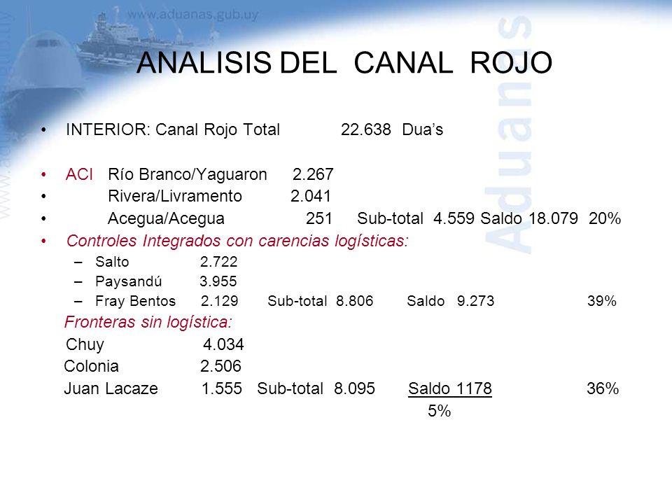 ANALISIS DEL CANAL ROJO INTERIOR: Canal Rojo Total 22.638 Duas ACI Río Branco/Yaguaron 2.267 Rivera/Livramento 2.041 Acegua/Acegua 251 Sub-total 4.559