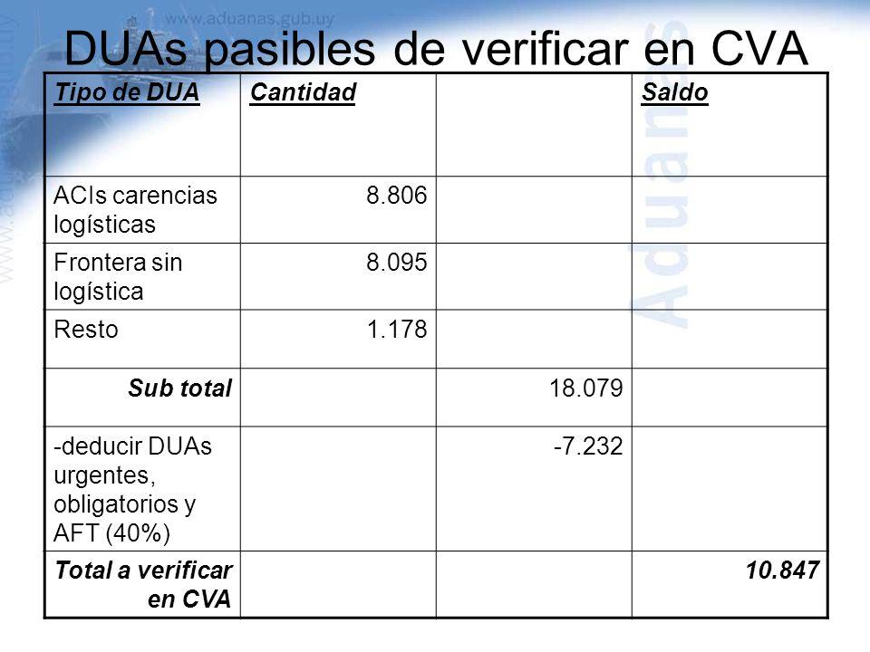 DUAs pasibles de verificar en CVA Tipo de DUACantidadSaldo ACIs carencias logísticas 8.806 Frontera sin logística 8.095 Resto1.178 Sub total18.079 -de