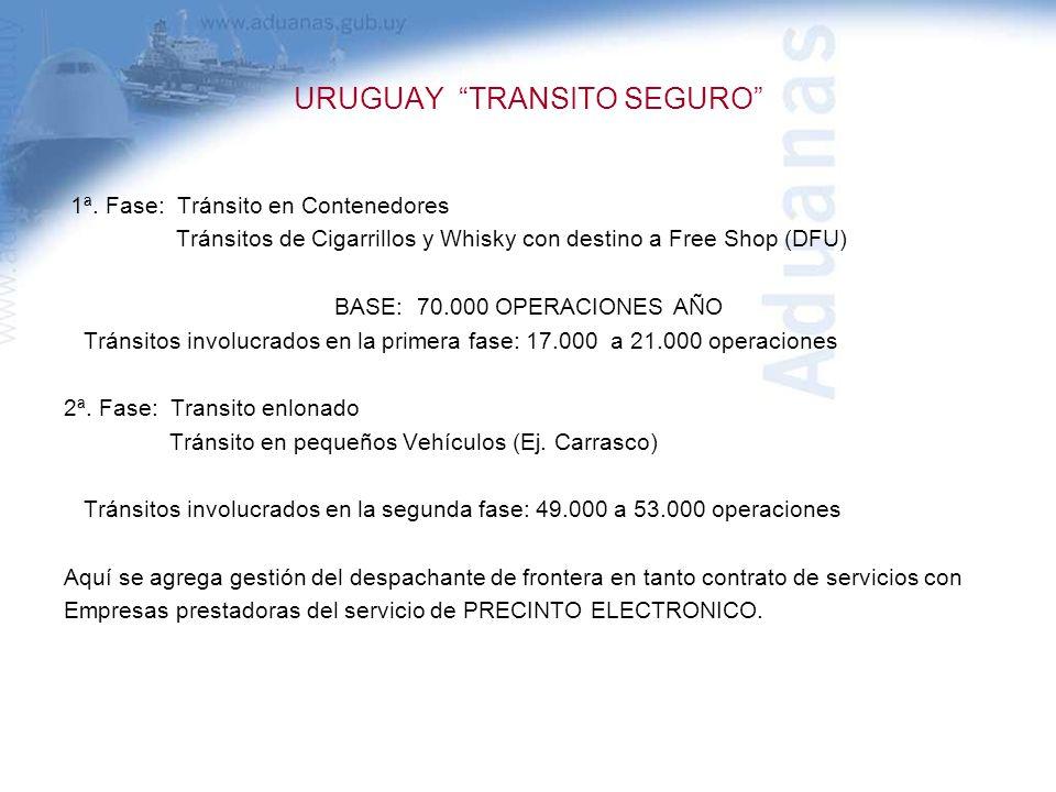 URUGUAY TRANSITO SEGURO 1ª. Fase: Tránsito en Contenedores Tránsitos de Cigarrillos y Whisky con destino a Free Shop (DFU) BASE: 70.000 OPERACIONES AÑ