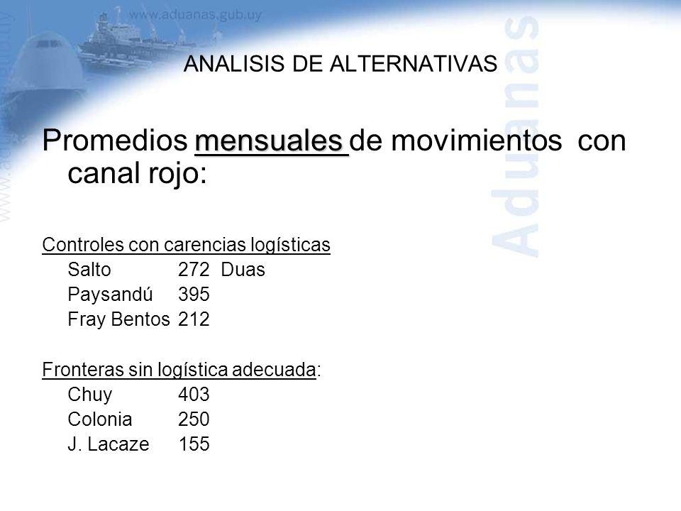 ANALISIS DE ALTERNATIVAS mensuales Promedios mensuales de movimientos con canal rojo: Controles con carencias logísticas Salto272 Duas Paysandú395 Fra