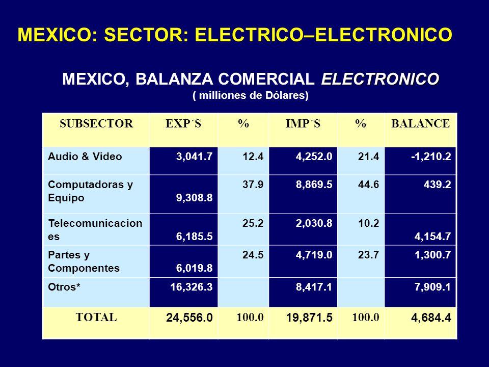 MEXICO: SECTOR: ELECTRICO–ELECTRONICO ELECTRONICO MEXICO, BALANZA COMERCIAL ELECTRONICO ( milliones de Dólares) SUBSECTOREXP´S%IMP´S%BALANCE Audio & V