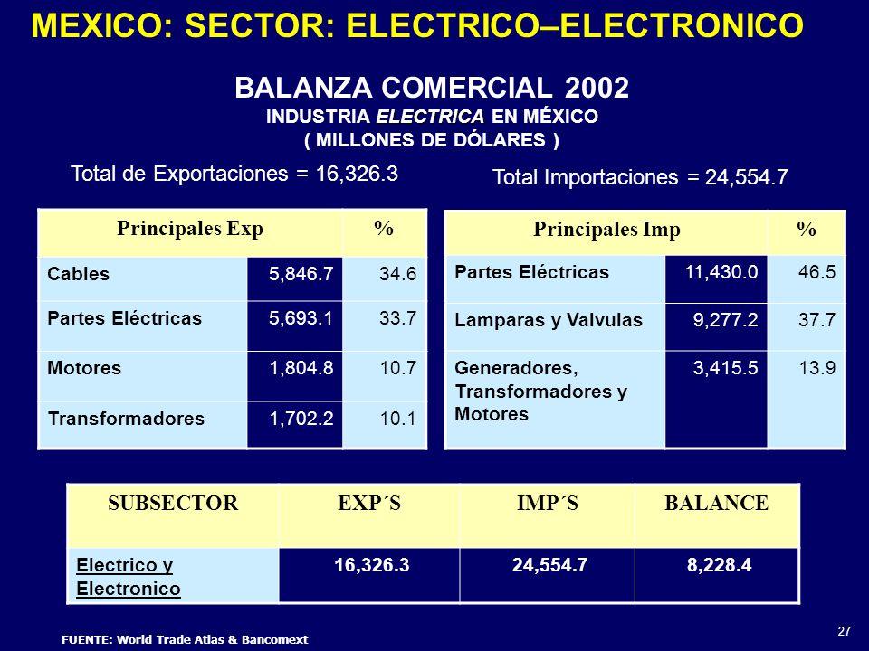 FUENTE: World Trade Atlas & Bancomext BALANZA COMERCIAL 2002 ELECTRICA INDUSTRIA ELECTRICA EN MÉXICO ( MILLONES DE DÓLARES ) 27 SUBSECTOREXP´SIMP´SBALANCE Electrico y Electronico 16,326.3 24,554.7 8,228.4 Principales Exp% Cables 5,846.734.6 Partes Eléctricas 5,693.133.7 Motores 1,804.810.7 Transformadores 1,702.210.1 Principales Imp% Partes Eléctricas 11,430.046.5 Lamparas y Valvulas 9,277.237.7 Generadores, Transformadores y Motores 3,415.513.9 Total de Exportaciones = 16,326.3 Total Importaciones = 24,554.7 MEXICO: SECTOR: ELECTRICO–ELECTRONICO