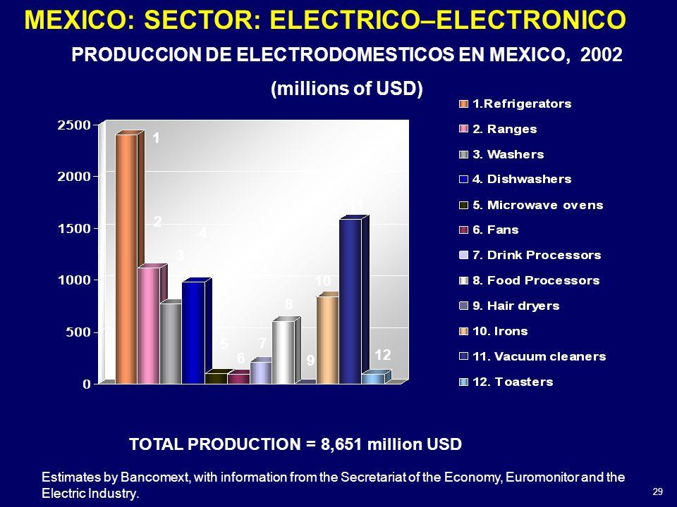 PRODUCCION DE ELECTRODOMESTICOS EN MEXICO, 2002 (millions of USD) Estimates by Bancomext, with information from the Secretariat of the Economy, Euromo