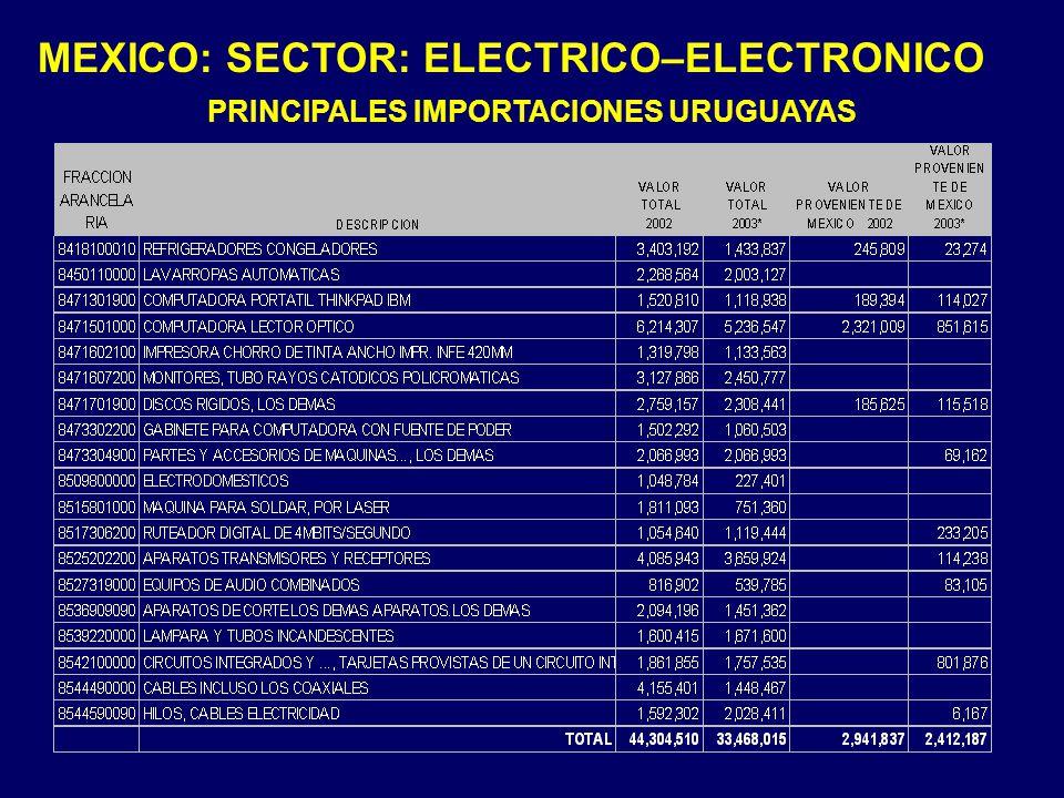 PRINCIPALES IMPORTACIONES URUGUAYAS MEXICO: SECTOR: ELECTRICO–ELECTRONICO