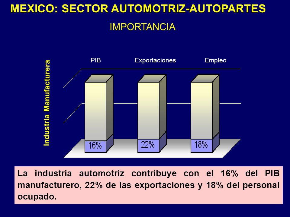 La industria automotriz contribuye con el 16% del PIB manufacturero, 22% de las exportaciones y 18% del personal ocupado. PIBExportacionesEmpleo Indus