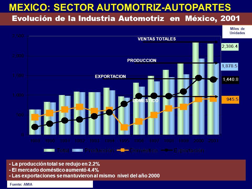Miles de Unidades Evolución de la Industria Automotriz en México, 2001 Fuente: AMIA - La producción total se redujo en 2.2% - El mercado doméstico aum