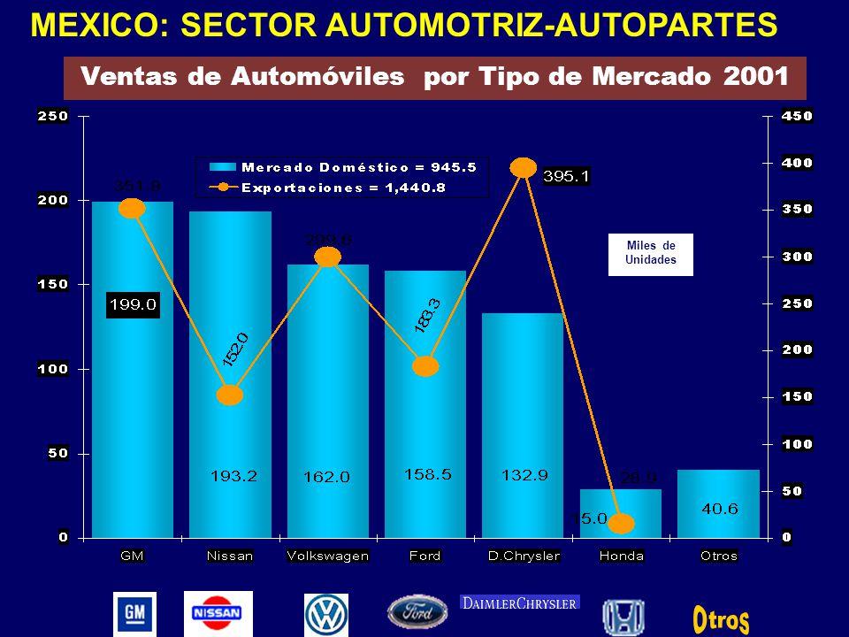 Ventas de Automóviles por Tipo de Mercado 2001 Miles de Unidades MEXICO: SECTOR AUTOMOTRIZ-AUTOPARTES