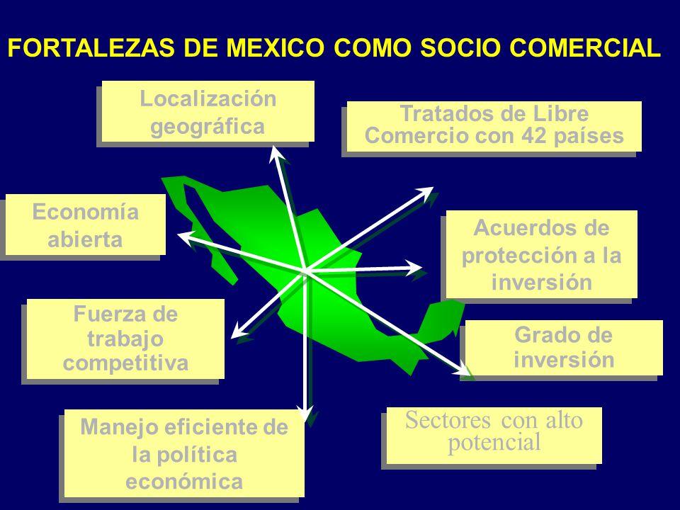 Acuerdos de protección a la inversión Sectores con alto potencial Economía abierta Localización geográfica Tratados de Libre Comercio con 42 países Fuerza de trabajo competitiva Manejo eficiente de la política económica Grado de inversión FORTALEZAS DE MEXICO COMO SOCIO COMERCIAL