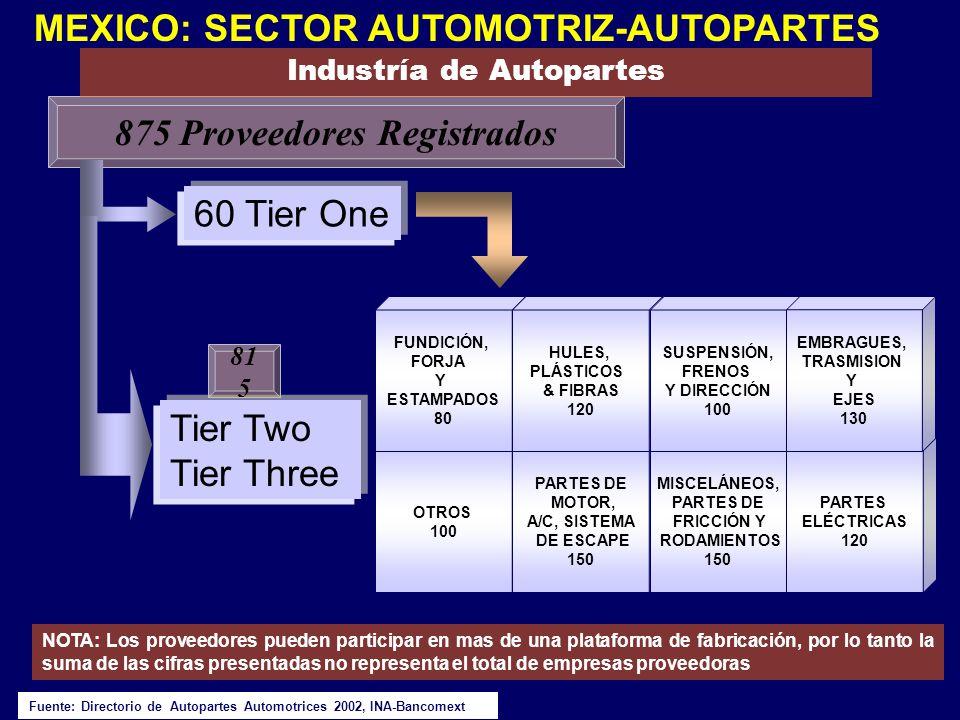 60 Tier One 875 Proveedores Registrados OTROS 100 PARTES DE MOTOR, A/C, SISTEMA DE ESCAPE 150 MISCELÁNEOS, PARTES DE FRICCIÓN Y RODAMIENTOS 150 PARTES
