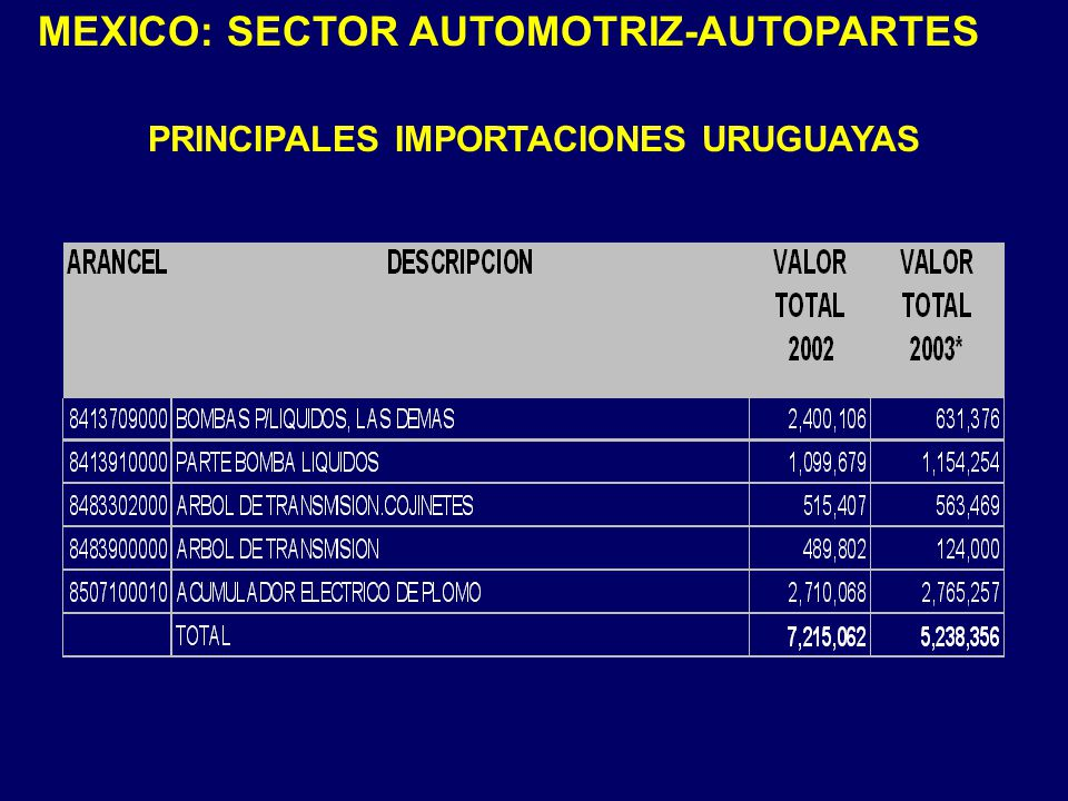 PRINCIPALES IMPORTACIONES URUGUAYAS MEXICO: SECTOR AUTOMOTRIZ-AUTOPARTES