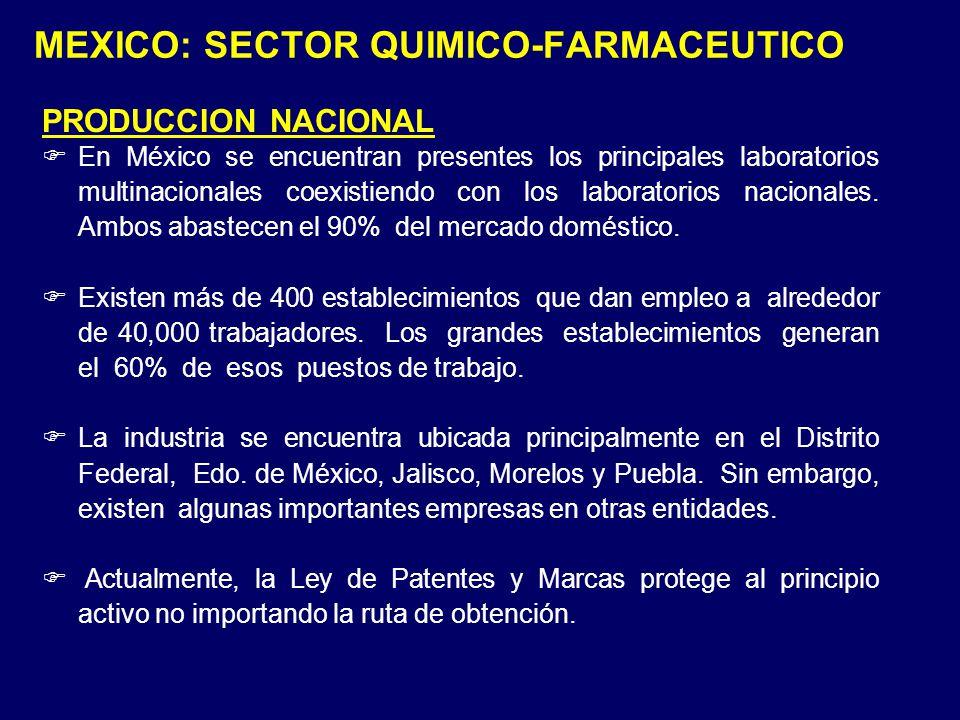 MEXICO: SECTOR QUIMICO-FARMACEUTICO PRODUCCION NACIONAL En México se encuentran presentes los principales laboratorios multinacionales coexistiendo co
