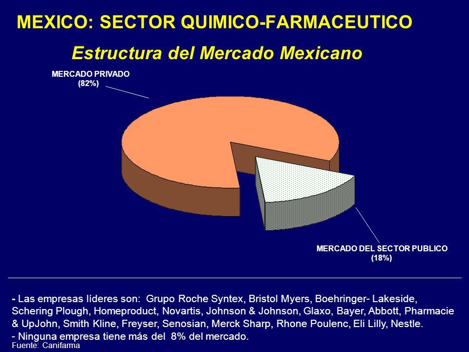 Estructura del Mercado Mexicano MERCADO PRIVADO (82%) MERCADO DEL SECTOR PUBLICO (18%) - Las empresas líderes son: Grupo Roche Syntex, Bristol Myers, Boehringer- Lakeside, Schering Plough, Homeproduct, Novartis, Johnson & Johnson, Glaxo, Bayer, Abbott, Pharmacie & UpJohn, Smith Kline, Freyser, Senosian, Merck Sharp, Rhone Poulenc, Eli Lilly, Nestle.