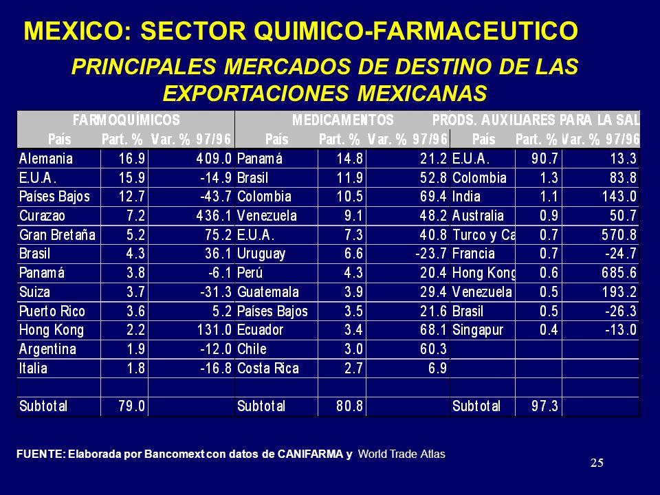 25 PRINCIPALES MERCADOS DE DESTINO DE LAS EXPORTACIONES MEXICANAS FUENTE: Elaborada por Bancomext con datos de CANIFARMA y World Trade Atlas MEXICO: SECTOR QUIMICO-FARMACEUTICO
