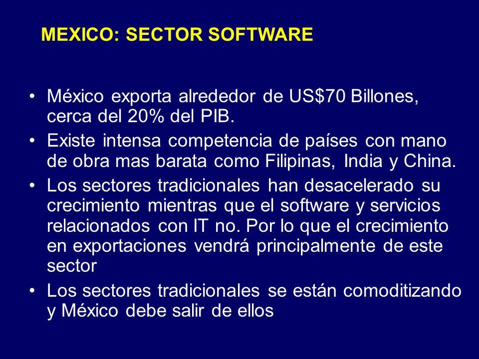 México exporta alrededor de US$70 Billones, cerca del 20% del PIB. Existe intensa competencia de países con mano de obra mas barata como Filipinas, In