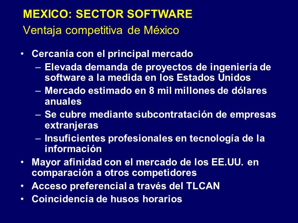 Ventaja competitiva de México Cercanía con el principal mercado –Elevada demanda de proyectos de ingeniería de software a la medida en los Estados Unidos –Mercado estimado en 8 mil millones de dólares anuales –Se cubre mediante subcontratación de empresas extranjeras –Insuficientes profesionales en tecnología de la información Mayor afinidad con el mercado de los EE.UU.