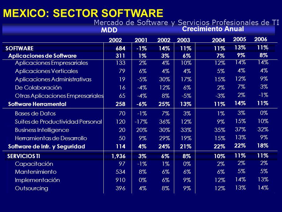 MDD Crecimiento Anual 20022001200220032004 20052006 SOFTWARE 684-1%14%11% Aplicaciones de Software 3111%3%6%7% Aplicaciones Empresariales 1332%4%10%12% Aplicaciones Verticales 796%4% 5% Aplicaciones Administrativas 19-5%30%17%15% De Colaboración 16-4%12%6%2% Otras Aplicaciones Empresariales 65-4% 8%-5%-3% Software Herramental 258-6%25%13%11% Bases de Datos 70-1%7%3%1% Suites de Productividad Personal 120-17%36%12%9% Business Intelligence 2020%30%33%35% Herramientas de Desarrollo 509%29%19%15% Software de Infr.