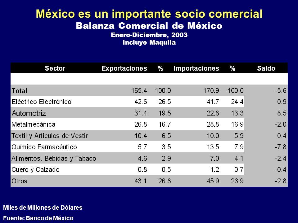 México es un importante socio comercial Balanza Comercial de México Enero-Diciembre, 2003 Incluye Maquila Miles de Millones de Dólares Fuente: Banco d