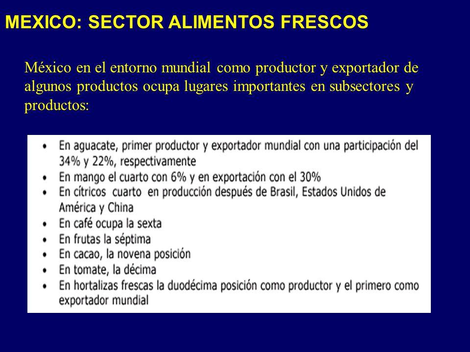 MEXICO: SECTOR ALIMENTOS FRESCOS México en el entorno mundial como productor y exportador de algunos productos ocupa lugares importantes en subsectores y productos: