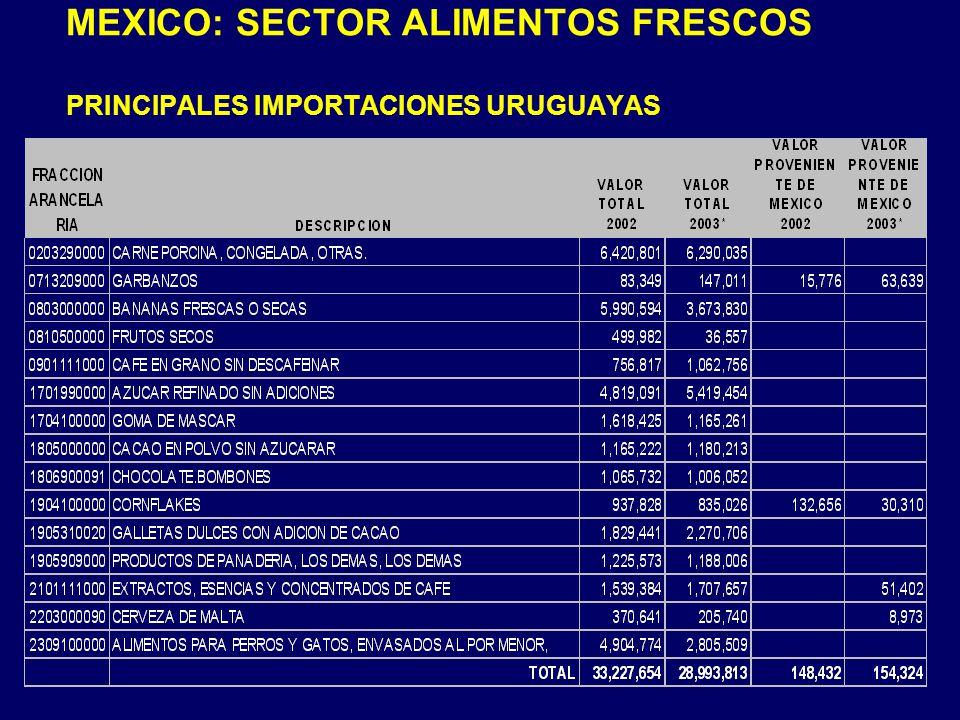 MEXICO: SECTOR ALIMENTOS FRESCOS PRINCIPALES IMPORTACIONES URUGUAYAS