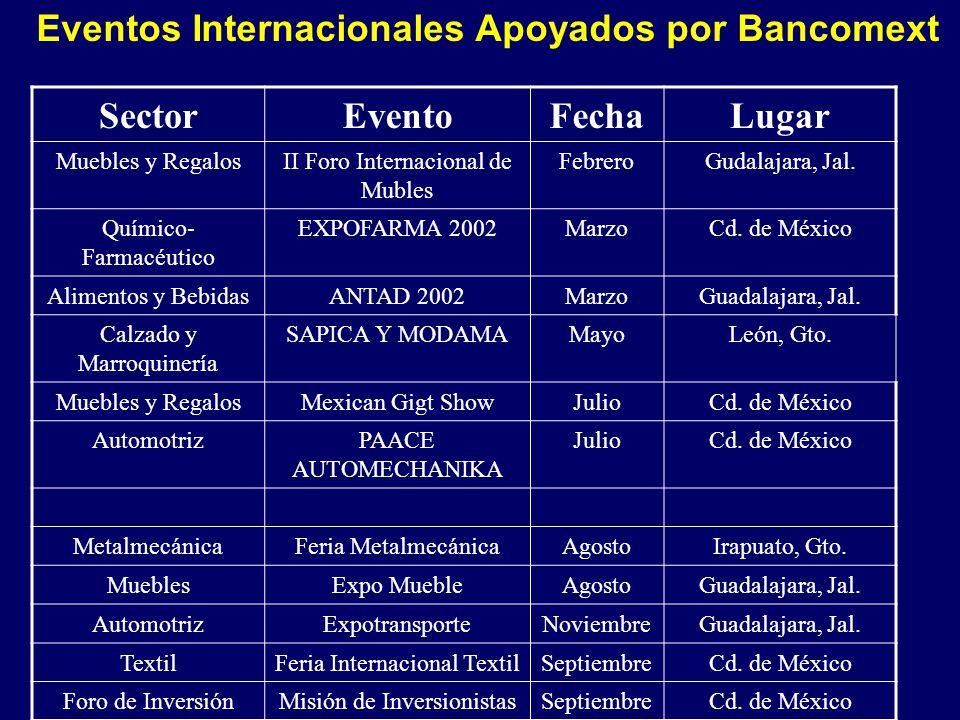 Eventos Internacionales Apoyados por Bancomext SectorEventoFechaLugar Muebles y RegalosII Foro Internacional de Mubles FebreroGudalajara, Jal. Químico