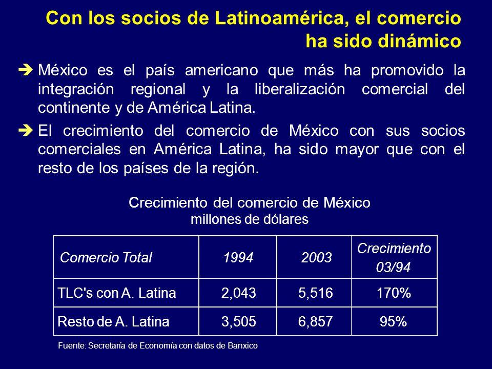 FLUJO COMERCIAL CON AMERICA LATINA 1993 MMD 2003 MMD % de CRECIMIENTO EXPORTACIONES TOTALES DE MEXICO 51,886165,355218 EXPORTACIONES DE MEXICO A AMERICA LATINA 2,346.54,837.1106.1 1993 MMD 2003 MMD % de CRECIMIENTO IMPORTACIONES TOTALES DE MEXICO 65,367170,958161.5 IMPORTACIONES DE MEXICO PROVENIENTES DE AMERICA LATINA 2,352.87,540.8222.62 FUENTE: Embamex Uruguay con datos de la SE y del INEGI