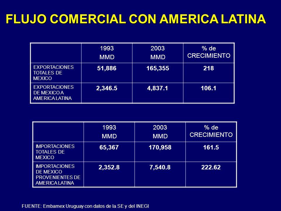 FLUJO COMERCIAL CON AMERICA LATINA 1993 MMD 2003 MMD % de CRECIMIENTO EXPORTACIONES TOTALES DE MEXICO 51,886165,355218 EXPORTACIONES DE MEXICO A AMERI