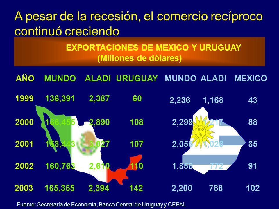 EXPORTACIONES DE MEXICO Y URUGUAY (Millones de dólares) MUNDOALADIURUGUAYAÑO 136,3912,387601999 166,4552,8901082000 158,4433,0271072001 160,7632,61011