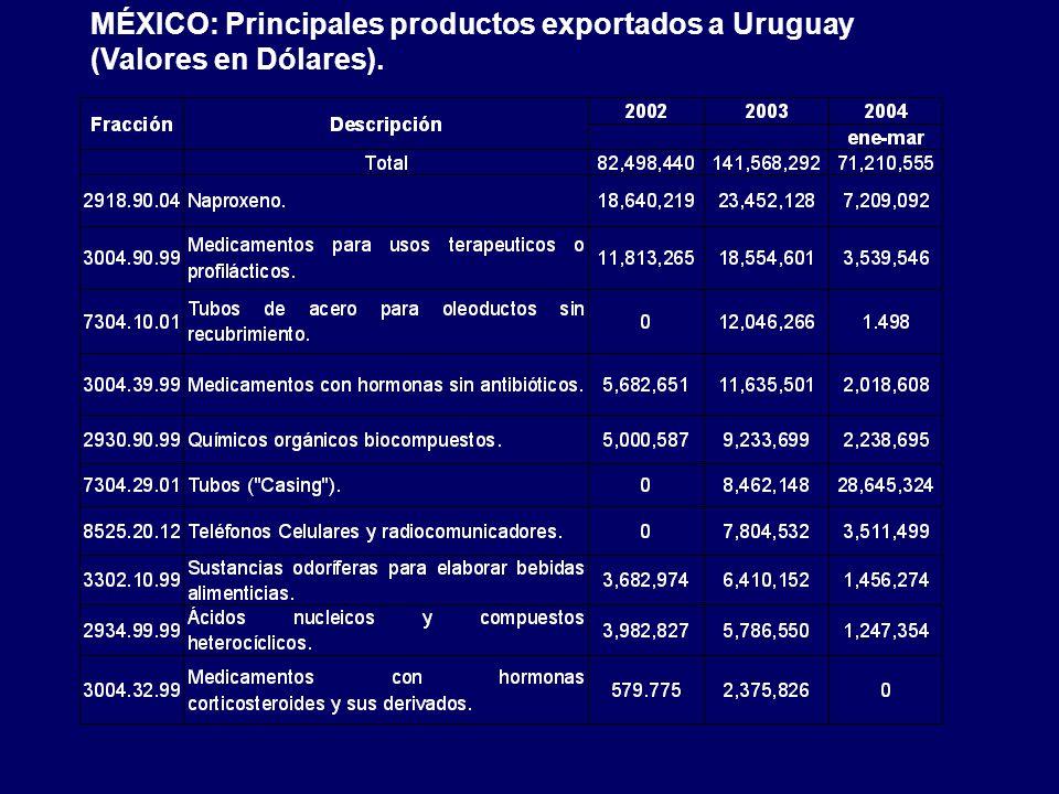 MÉXICO: Principales productos exportados a Uruguay (Valores en Dólares).