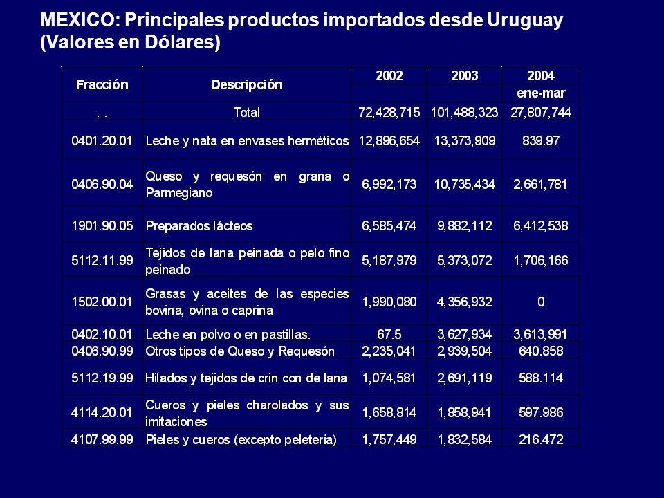 MEXICO: Principales productos importados desde Uruguay (Valores en Dólares)