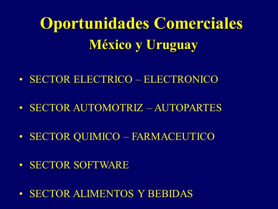 Oportunidades Comerciales México y Uruguay México y Uruguay SECTOR ELECTRICO – ELECTRONICO SECTOR AUTOMOTRIZ – AUTOPARTES SECTOR QUIMICO – FARMACEUTICO SECTOR SOFTWARE SECTOR ALIMENTOS Y BEBIDAS
