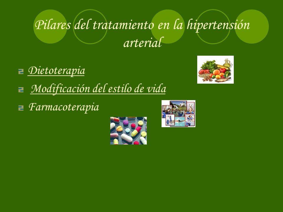 Pilares del tratamiento en la hipertensión arterial Dietoterapia Modificación del estilo de vida Farmacoterapia