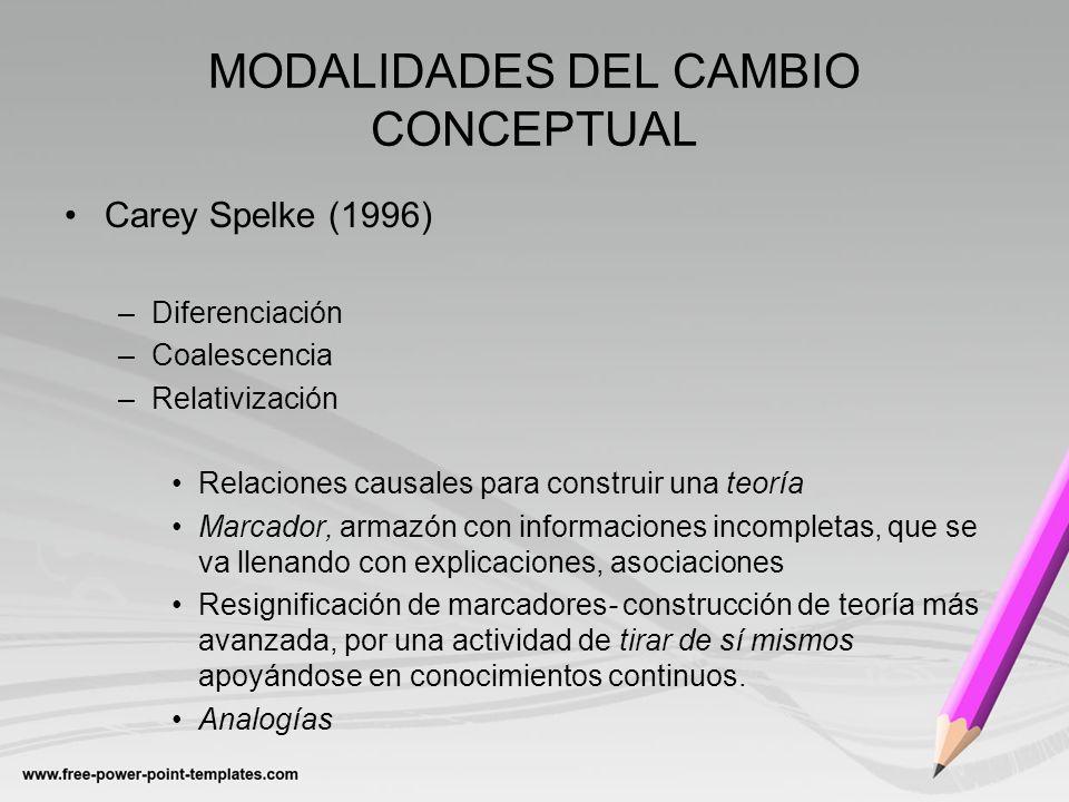 MODALIDADES DEL CAMBIO CONCEPTUAL Carey Spelke (1996) –Diferenciación –Coalescencia –Relativización Relaciones causales para construir una teoría Marc