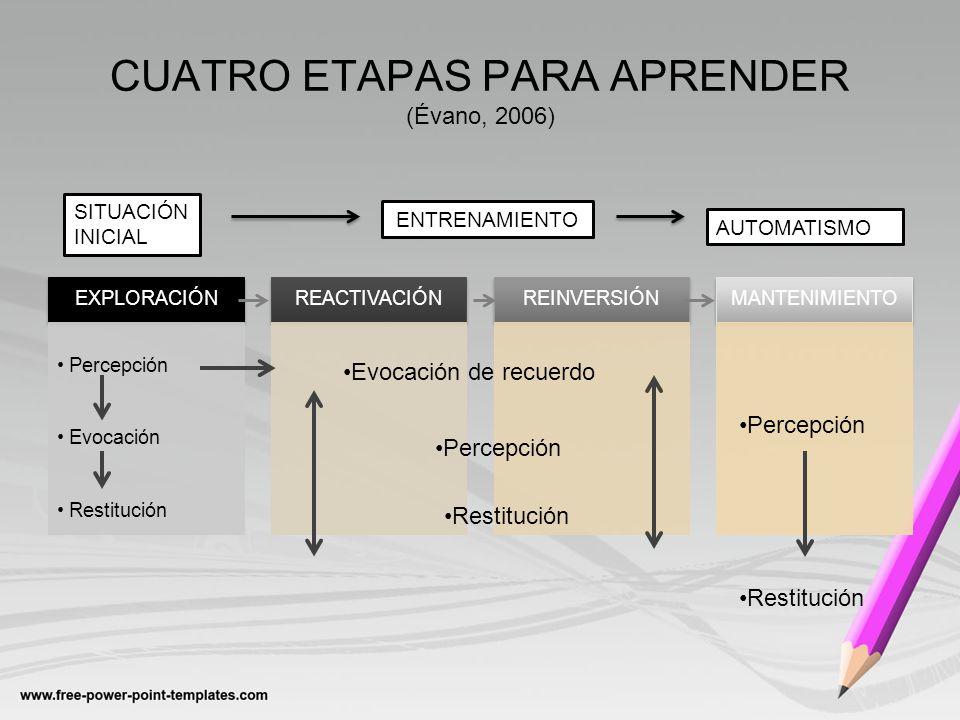 CUATRO ETAPAS PARA APRENDER (Évano, 2006) EXPLORACIÓN Percepción Evocación Restitución REACTIVACIÓNREINVERSIÓNMANTENIMIENTO Evocación de recuerdo Perc