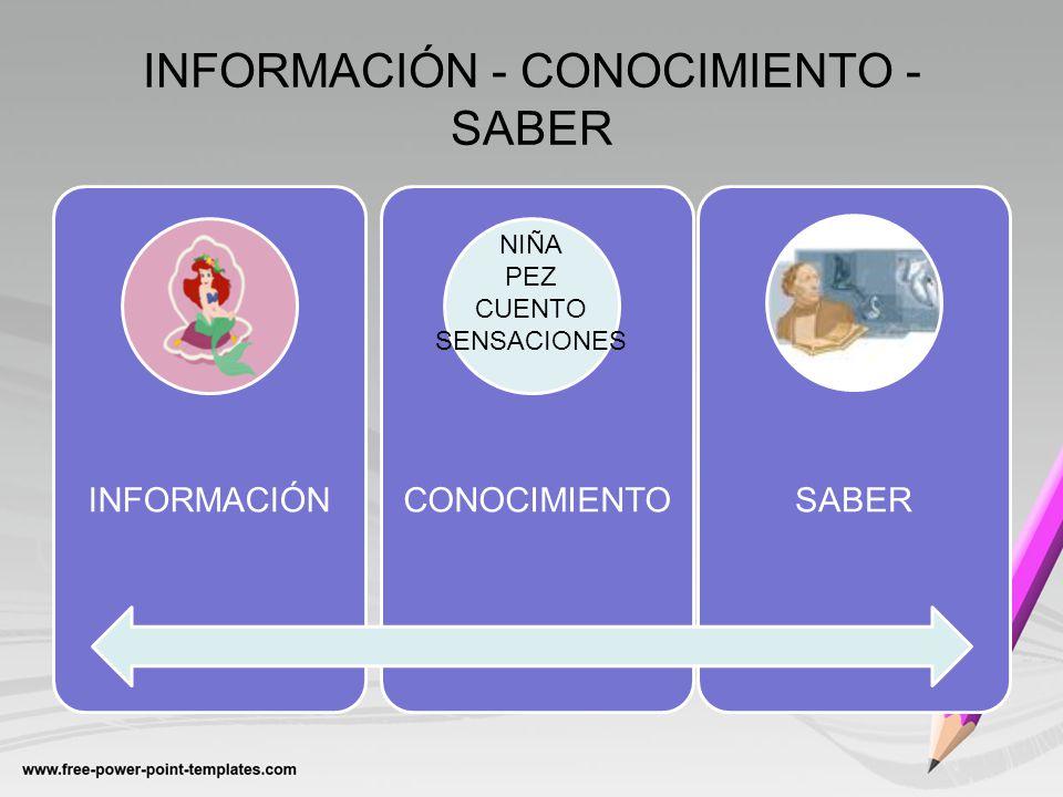 INFORMACIÓN - CONOCIMIENTO - SABER INFORMACIÓNCONOCIMIENTOSABER NIÑA PEZ CUENTO SENSACIONES
