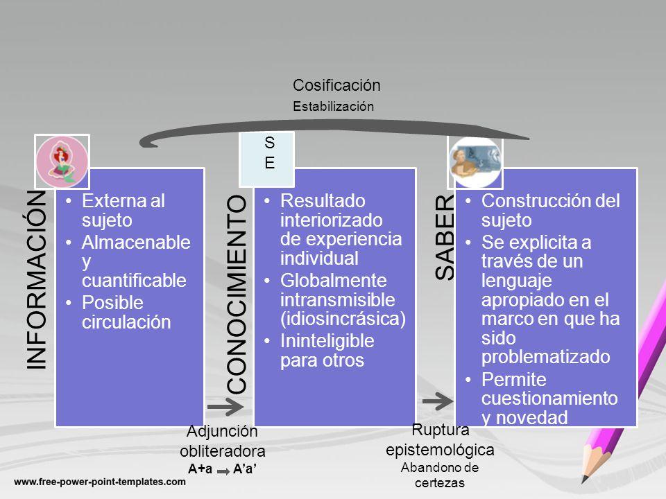 INFORMACIÓN Externa al sujeto Almacenable y cuantificable Posible circulación CONOCIMIENTO Resultado interiorizado de experiencia individual Globalmen