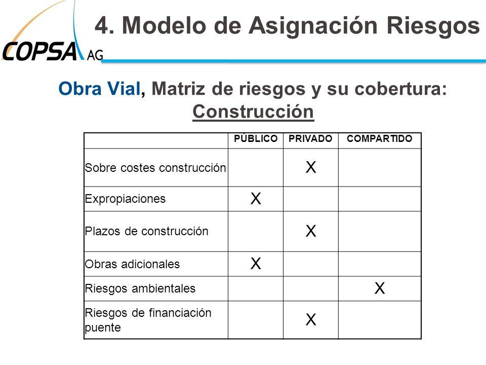 Obra Vial, Matriz de riesgos y su cobertura: Construcción 4. Modelo de Asignación Riesgos PÚBLICOPRIVADOCOMPARTIDO Sobre costes construcción X Expropi