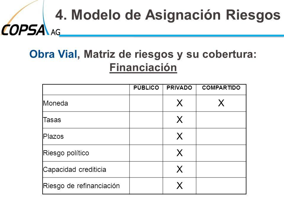 Obra Vial, Matriz de riesgos y su cobertura: Financiación 4. Modelo de Asignación Riesgos PÚBLICOPRIVADOCOMPARTIDO Moneda XX Tasas X Plazos X Riesgo p